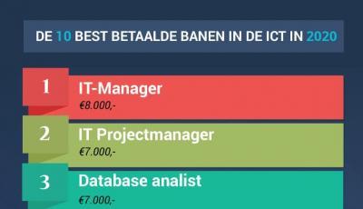 Wat zijn de best betaalde banen in de ICT in 2020