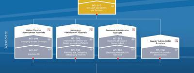 Wat zijn de nieuwe Microsoft certificeringen?