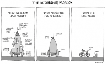 Wat is UX Design?
