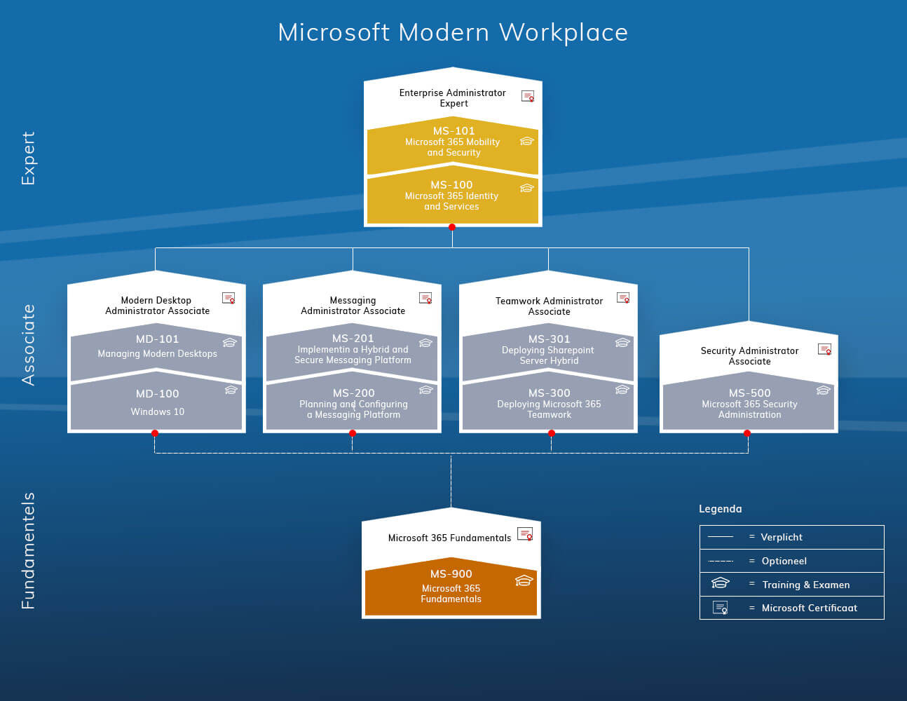 Microsoft 365 (Modern Workplace)